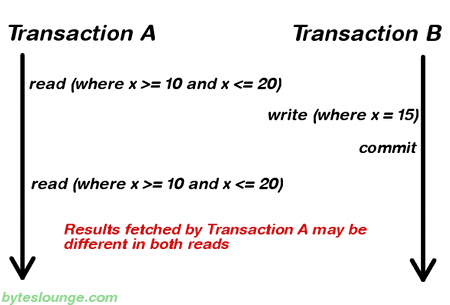 Transaction isolation level serializable deadlock band